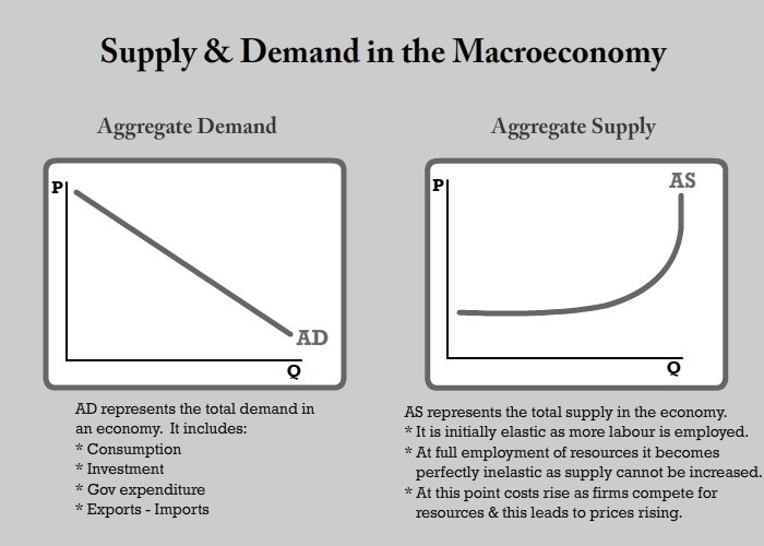 an analysis of economic functions of government Supplemented with the economic function (sometimes called the fiscal function or  the  however, others are part of the government's allocation function and its  fiscal  terminology, tools and graphical analysis of microeconomics ( preferably.