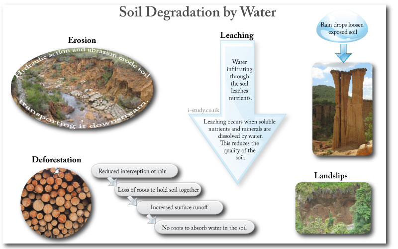 IB environmental systems soil degredation