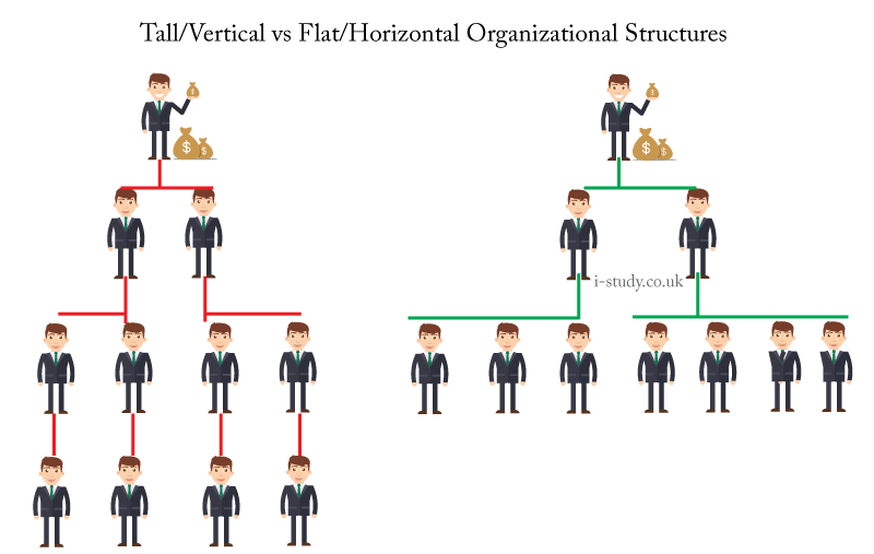 horizontal vertical and internal communication in First, a few definitions so you understand what i'm talking about vertical organizations a vertical company is known for having a large staff of middle managers between the ceo and the front line in a vertical company which was most the most common business model in organizations for.