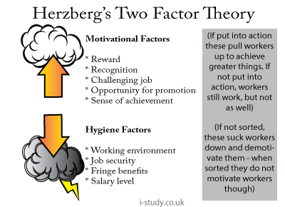 motivation herzberg Mba help - management - herzberg's motivation-hygiene theory or two factor theory - these results led herzberg to terms the factors which could motivate employees motivators whilst the factors which caused dissatisfaction if they were absent were referred to as hygiene factors.