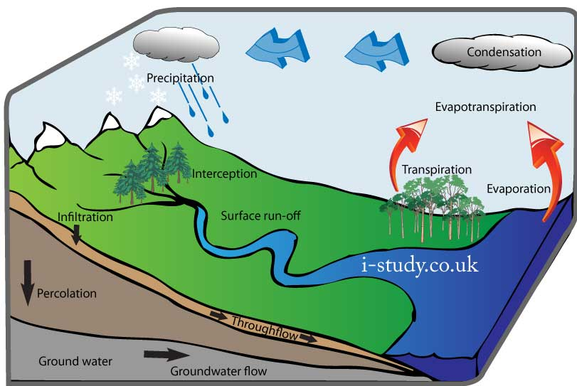 Istudycouk IGCSE Geography Rivers And Flooding - Geography rivers