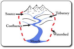 Drainage Basin Features