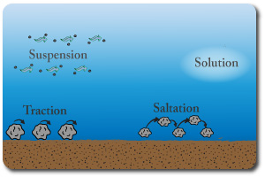 i study uk igcse geography rivers and flooding : suspension diagram geography - findchart.co