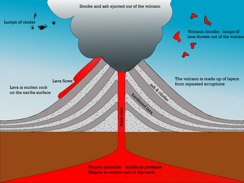 igcse geography; earthquakes and volcanoes easy place setting diagram easy underwater volcano diagram #14