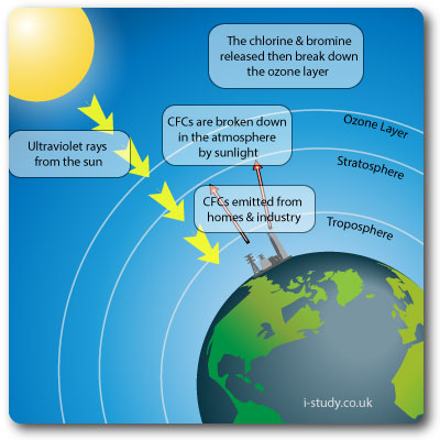 ozone layer diagram