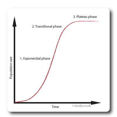 population growth S-curve