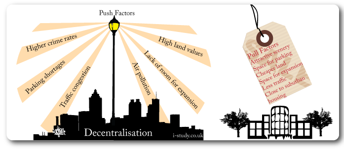 decentralisation push and pull factors