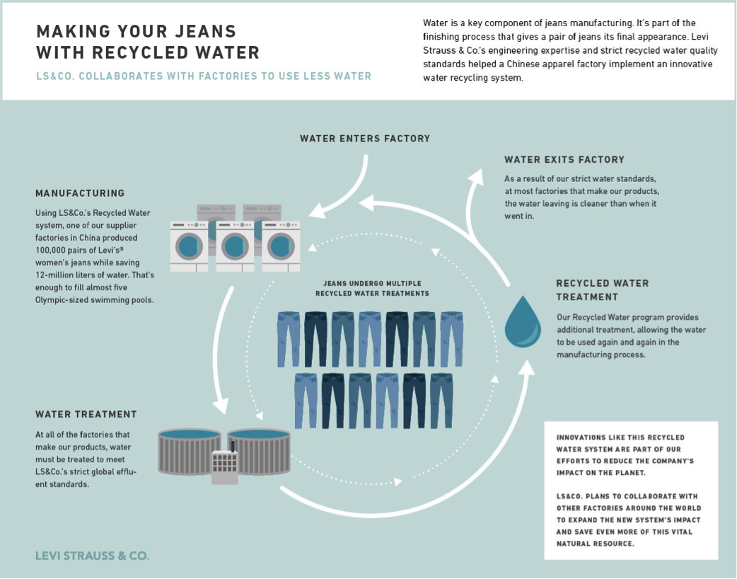 Levi Jeans water recycling